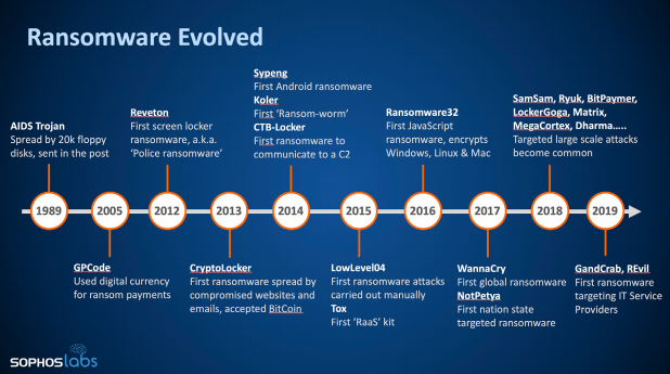 Ransomware evolved - Sophos IT security