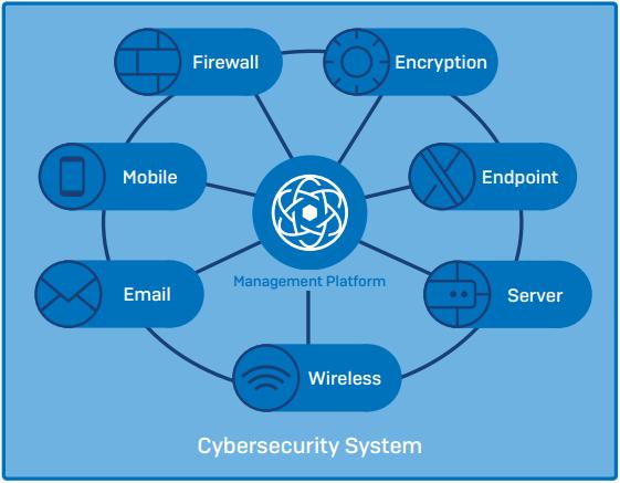 Co tvoří kyberbezpečnostní systém