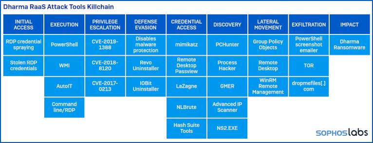 sophos threat report - tabulka útoků